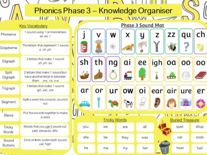 Phase 3 Phonics Knowledge Organiser