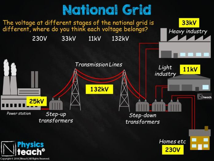 GCSE 9-1 AQA Physics 4.7 - Transformers and the National Grid