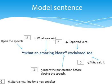 KS2 lesson on speech marks / inverted commas