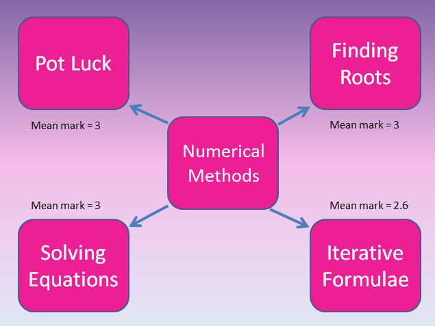 Core 3 Numerical Methods Team Quiz