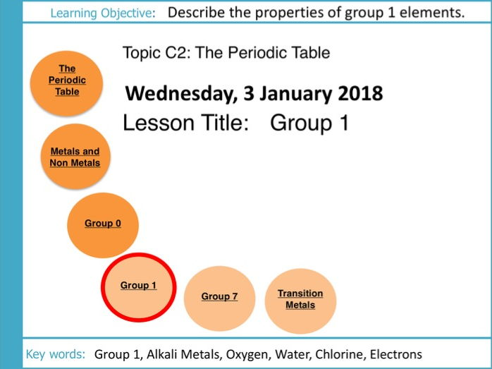 Aqa gcse c2 the periodic table l5 group 1 by scienceteacherxx cover image urtaz Image collections