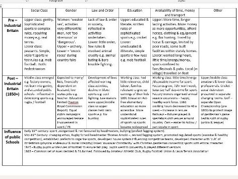 Pre Industrial - 21st Century Britain Social Cultural Factors through time revision sheet