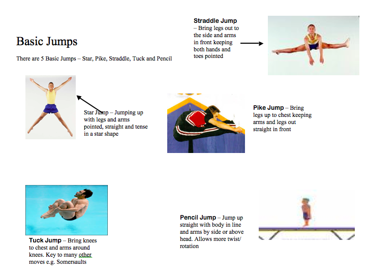 P.E Trampolining Resources (Routines, Sequences, Q Cards, Safety, Schemes of Work)