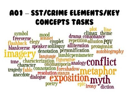 AQA A Level English Literature B Paper 2 (crime): Literary Glossary/Key Concepts (Lacan and Freud)