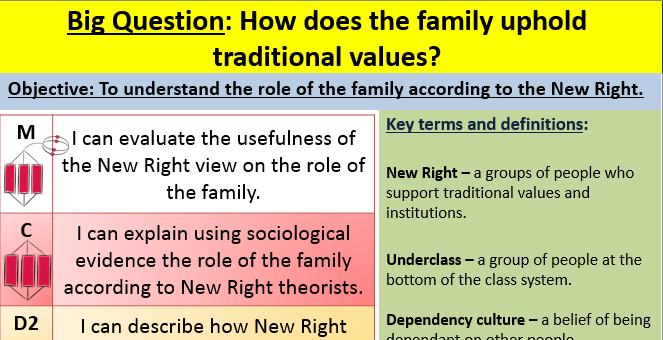 New Right theory and the family lesson