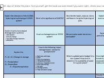 A Level Geography Water Cycle and Water Insecurity Revision 30 Days
