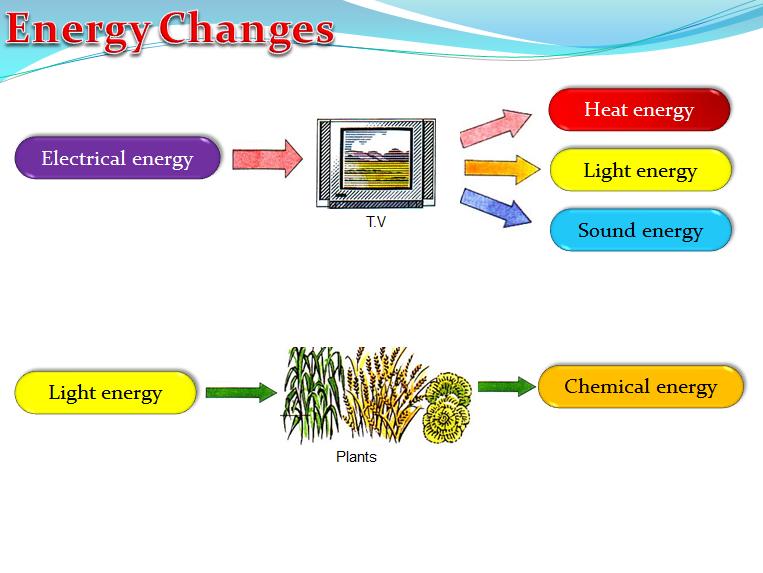 Energy Changes (Physics)