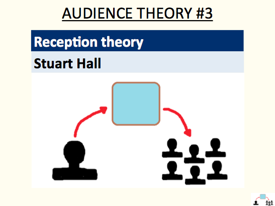 Reception theory - Stuart Hall (audience theory #3)