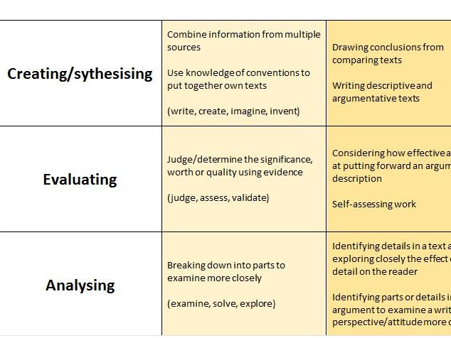 Bloom's Taxonomy for New GCSE English Spec