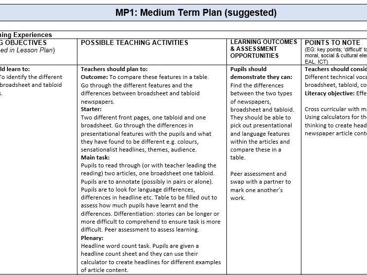 2x Transactional Writing Medium Term Plan