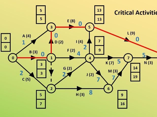 Finding A Critical Path On An Activity Network PPT