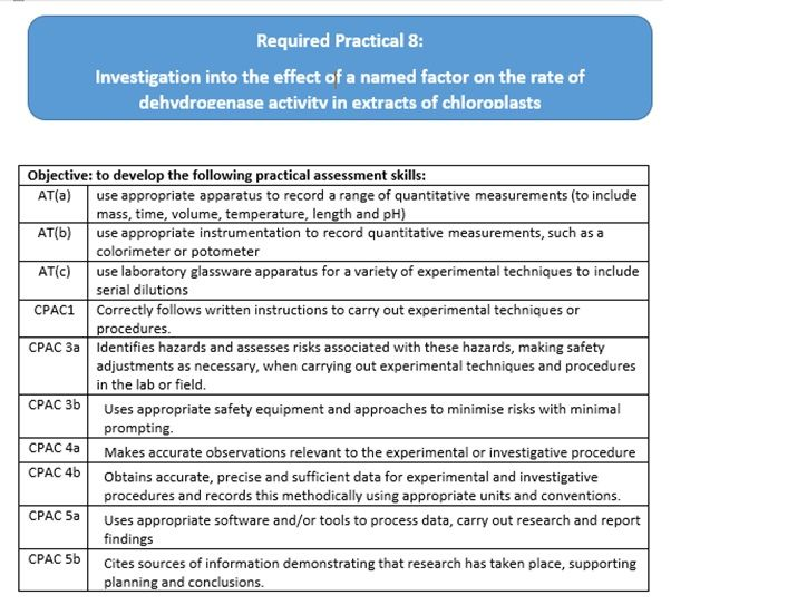 AQA A Level Biology Required Practical 8