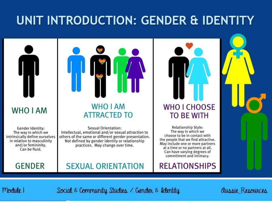 Social and Community Studies - Gender and Identity - Unit Introduction & Learning Intentions
