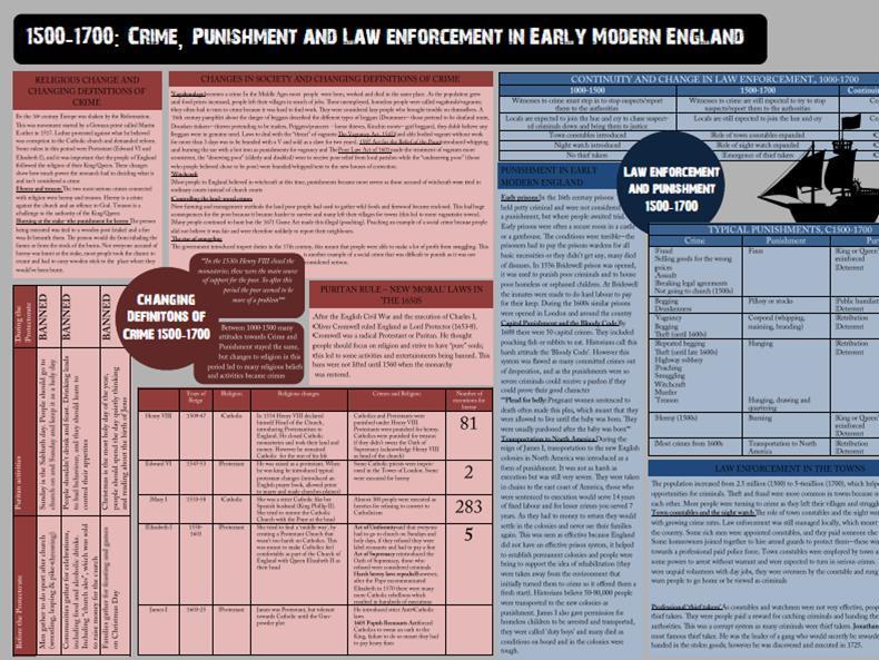 1500-1700 Crime & Punishment revision sheet/summary sheet (GCSE)
