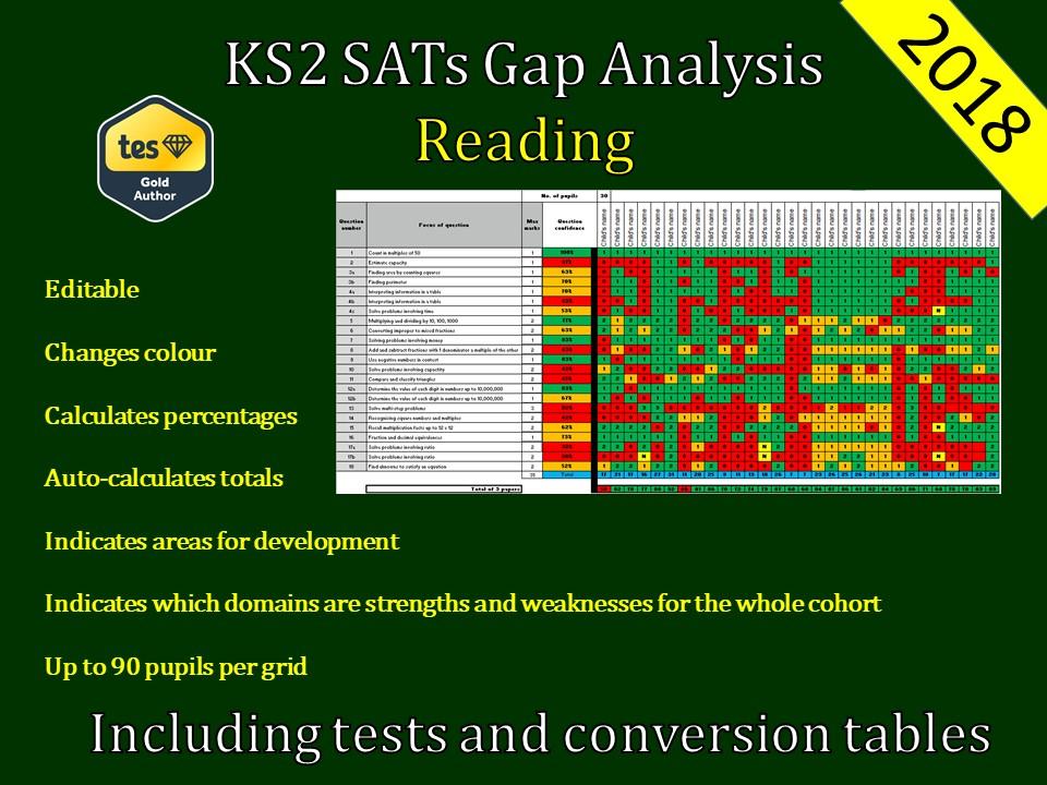 KS2 May 2018 SATs Reading Gap Analysis / Question Level Analysis - SATs Prep