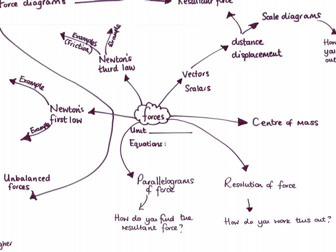 AQA trilogy physics mind maps