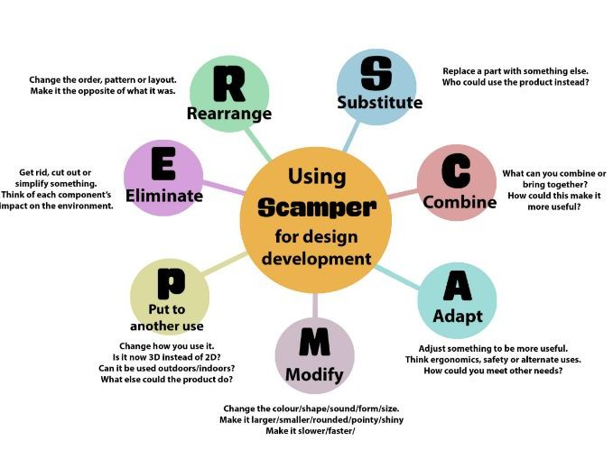 scamper design development prompts