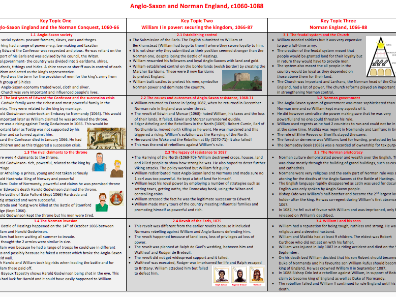 Edexcel 9-1 GCSE  Revision notes- Anglo-Saxons