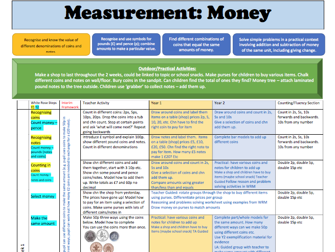 Y1/2 Mixed Age White Rose Maths Measurement (Money) Weekly Planning