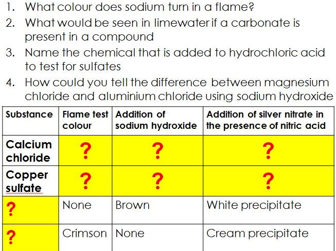 New AQA GCSE 9-1 Topic 8 bundle - Chemical analysis