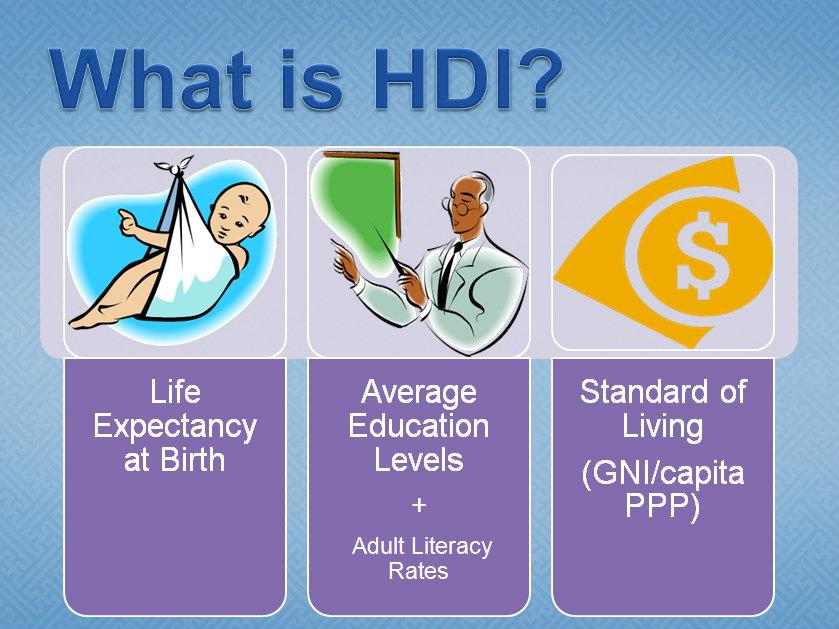 Development in a country - Human Development Index GCSE 9-1