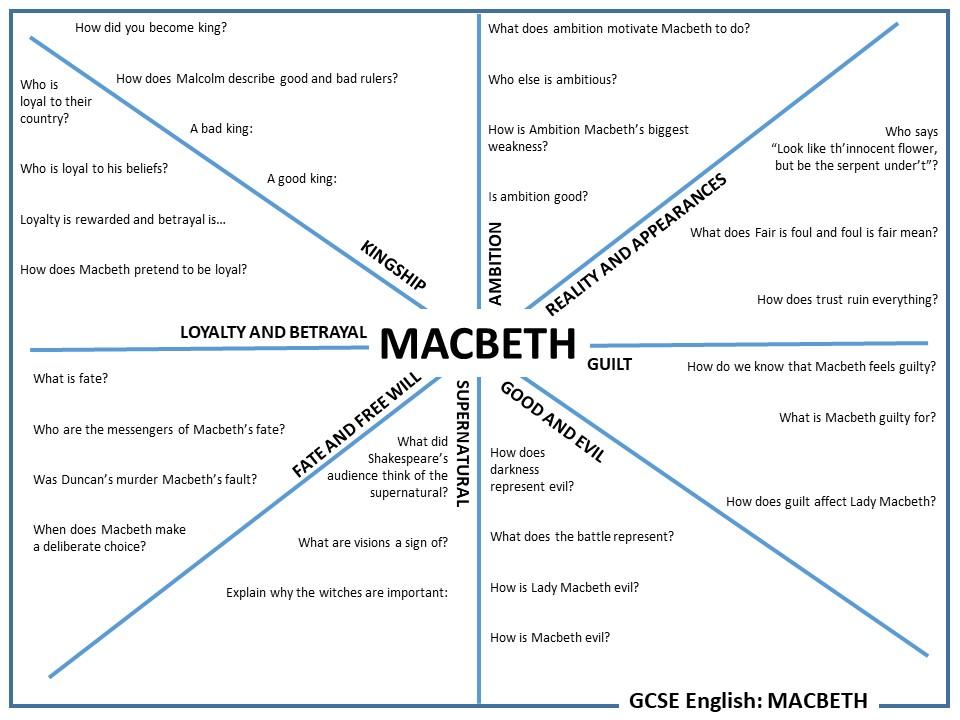 KS3/4 ENGLISH Macbeth: Themes worksheet