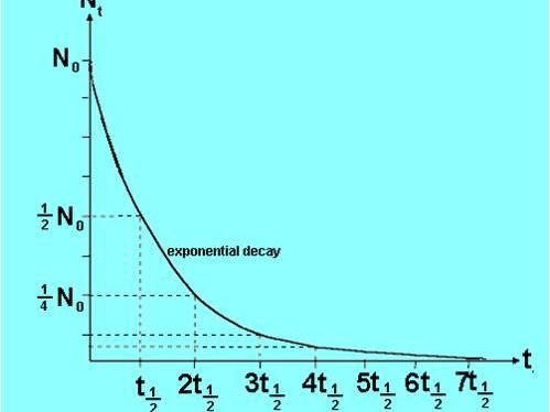 AQA A Level Physics Year 2 - Nuclear Physics - Half-Life and Stability