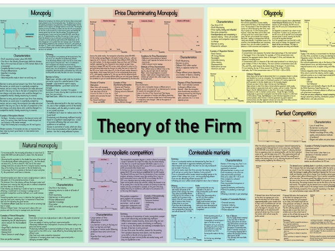 AQA A2 Economics - Theory of the Firm Market Structures