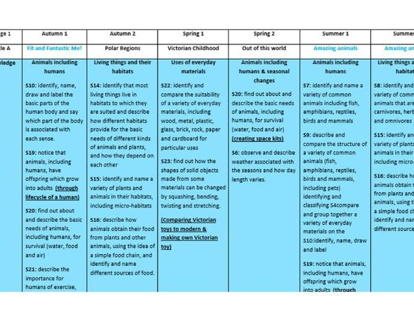 Science curriculum teaching sequence Year 1 - 6