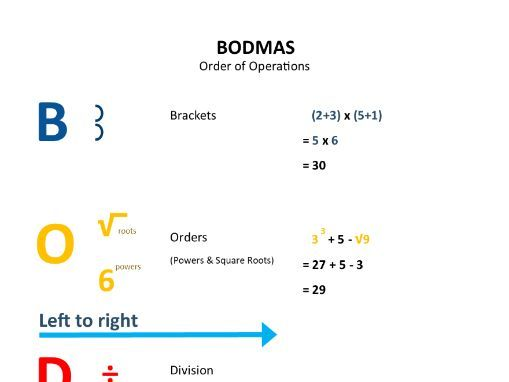 BODMAS (Order of Operations) Visual Aid