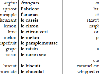 French vocabulary list (FRUITS AND PUDDINGS) with vocab test sheets both ways.
