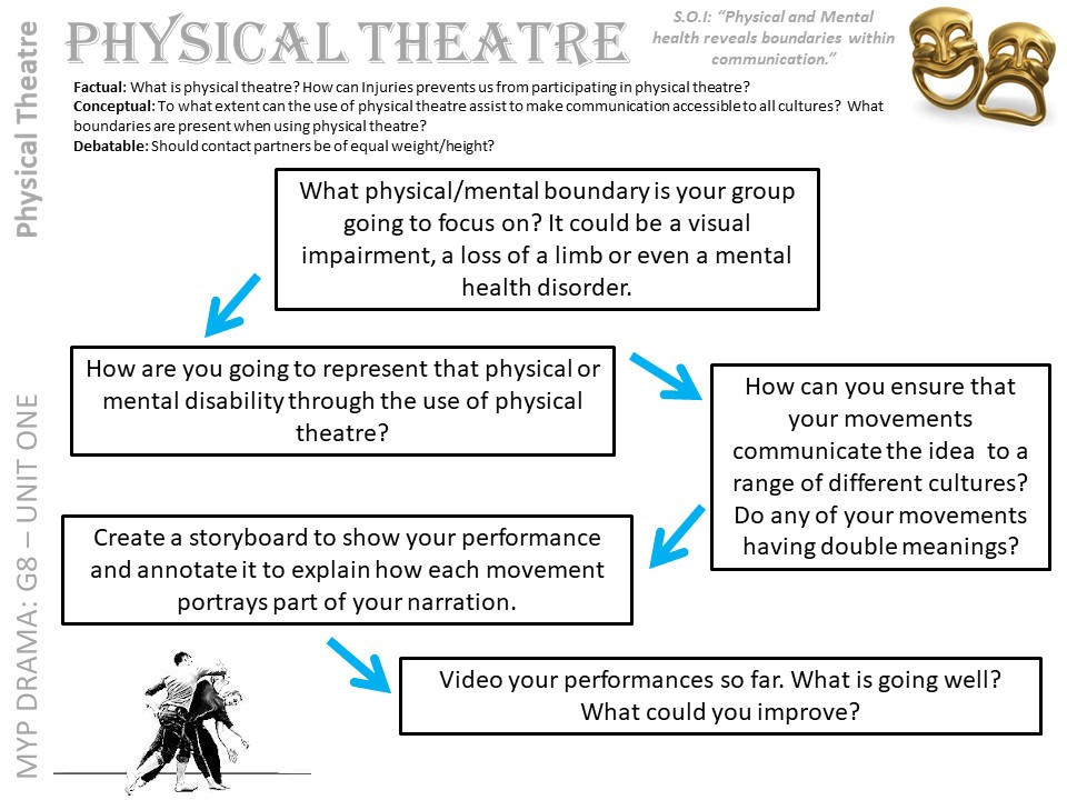 PHYSICAL THEATRE DANCE/DRAMA UNIT