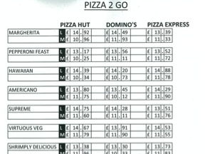 KS2 Maths - Data Handling - Pizza 2 Go