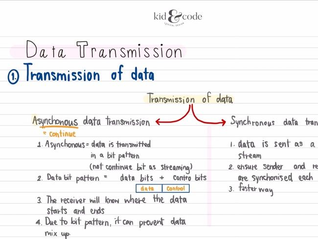 IGCSE Computer Science : Data Transmission