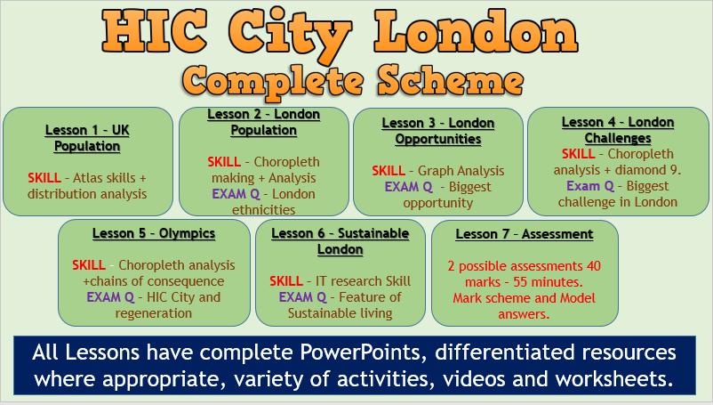 AQA GCSE Urban Issues - UK HIC CIty (London) Scheme.