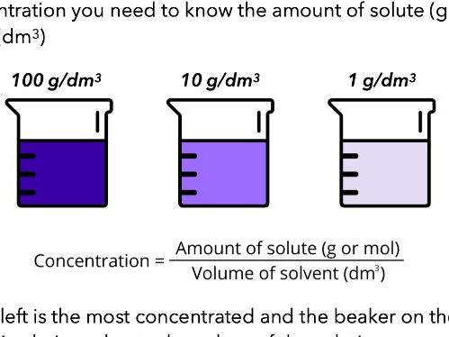 Concentration Of Solutions (KS3, GCSE, & A Level)