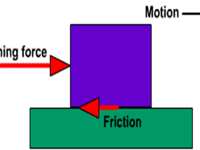 Edexcel A level Mechanics Year 2 Chapter 5 Forces and Friction