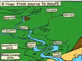 River Landscapes in the UK