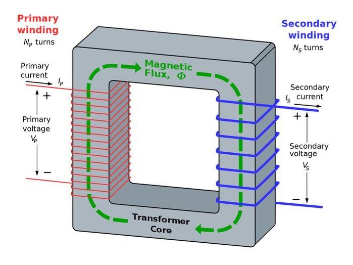 GCSE Physics Transformers Help Sheet Year 10/11