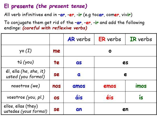 Spanish Tenses Tables Booklet