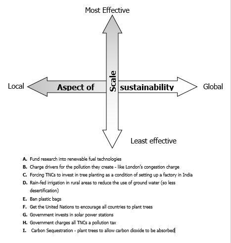 L2.10   Does economic development cost the earth? Local versus global solutions activity