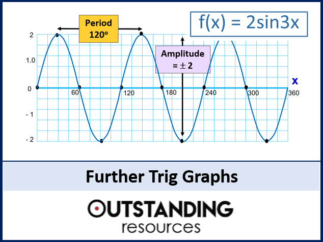 Trig Graphs 3 - Amplitude and Period and Equivalent Values (+ Matching Activity)
