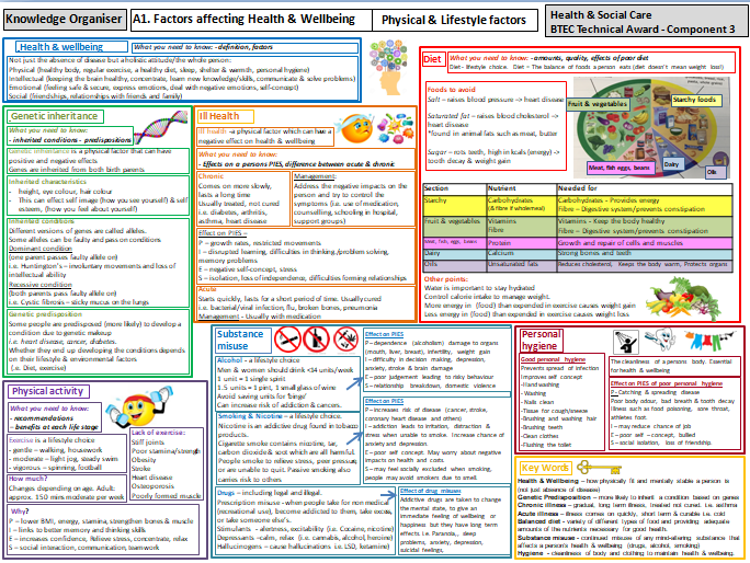 Health & Social Care Tech Award-Revision/Knowledge Organisers-Health & Wellbeing-Factors