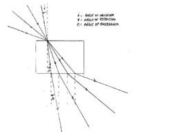 Snell's Law Refraction Worksheet