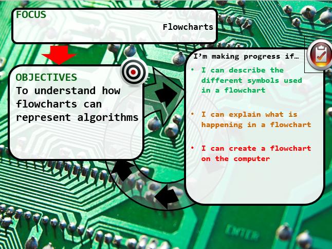 KS2/KS3 Scratch Flowcharts / algorithms lesson