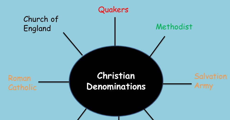 Christian denominations lesson - KS3