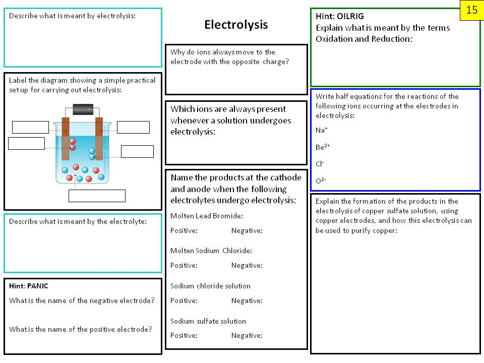 Chemistry Paper 1 Revision Posters for Edexcel Combined Science 9-1 (from 2016)