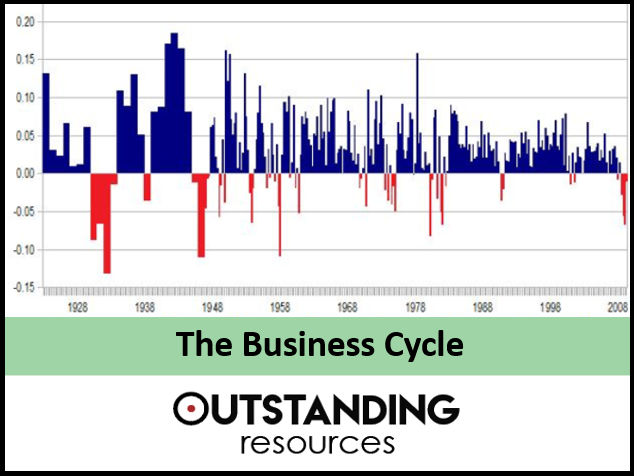 Economics Lesson - The Business Cycle or Economic Cycles (+ worksheets)