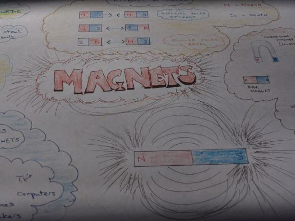 Magnets revision poster