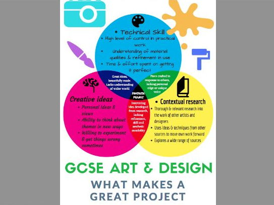 GCSE art and design: what makes a great project poster for display or handout